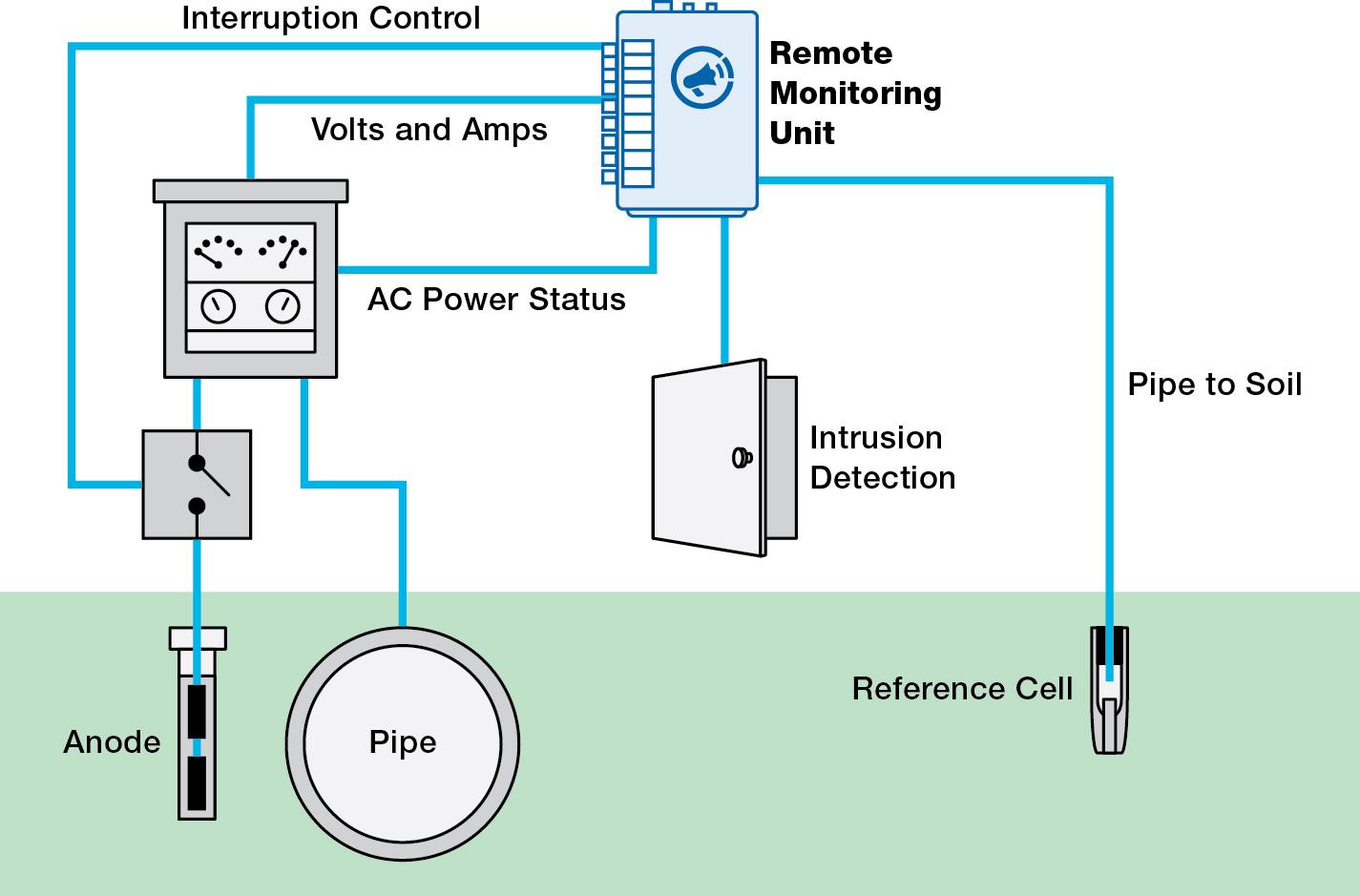 Far West Cathodic Rectifier Wiring Diagram Worksheet And Bridge Bullhorn Rm4150 Rm4151 Remote Monitor Farwest Corrosion Control Rh Farwestcorrosion Com Yamaha Regulator Kawasaki