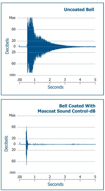 Mascoat Sound Control-dB   Farwest Corrosion Control