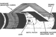 Anti-Corrosion Wraps & Coatings by Royston
